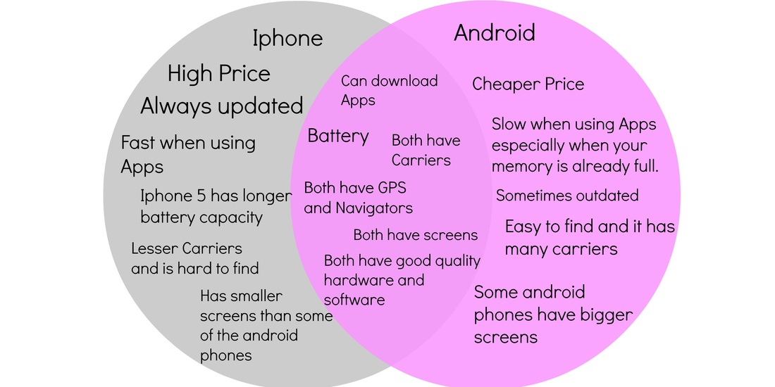 Iphone vs. Android (Comparison and Contrast) - Happiness is a choice.